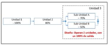 Figura 4. Diagrama de Bloque de Con abilidad (DBC) de las unidade y sub-unidades de una Instalación Industrial.