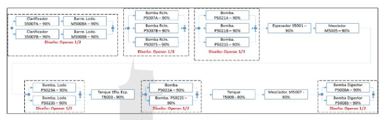 Figura 3. Diagrama de Bloque de Confiabilidad (DBC) de los equipos de una Instalación Industrial.
