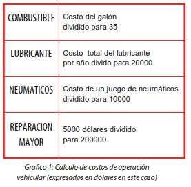 Gráfico 1: Cálculo de costos de operación vehicular (expresados en dólares en este caso)