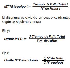 MTTR(equipo I) - Limite MTTR - Limite Nº Detenciones