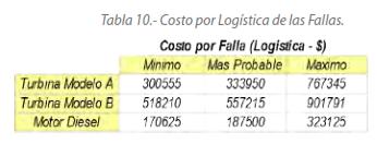 Tabla 10.- Costo por Logística de las Fallas.