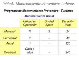 Tabla 6.- Mantenimientos Preventivos Turbinas.