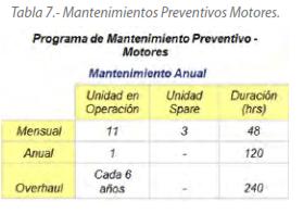 Tabla 7.- Mantenimientos Preventivos Motores.