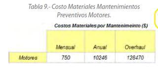 Tabla 9.- Costo Materiales Mantenimientos Preventivos Motores.