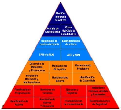Pirámide de desarrollo de la gestión de activos