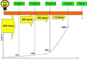Generación de ideas correctas