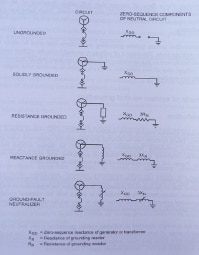 Fuente: IEEE 142. Recommended Practice for Grounding of Industrial and Commercial Power Systems