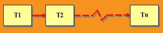Fig 2. Arreglos de Trenes en Serie