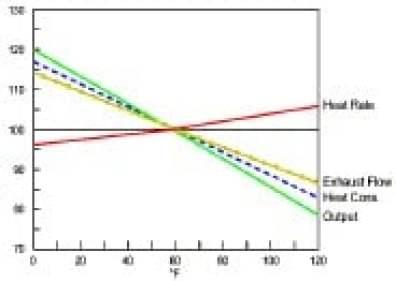Fig 20. Variación [%] en Potencia (Output) con Temperatura Ambiente