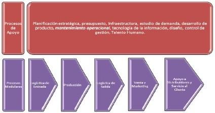 Figura 1. Cadena de Valor Organizacional básica para empresa de producción masiva. Fuente: El Autor