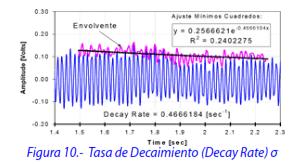 Figura 10.- Tasa de Decaimiento (Decay Rate) σ