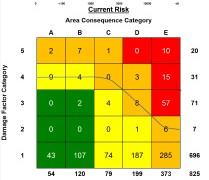 Figura 12. Distribución de la Cantidad de Equipos de acuerdo a su nivel de riesgo.