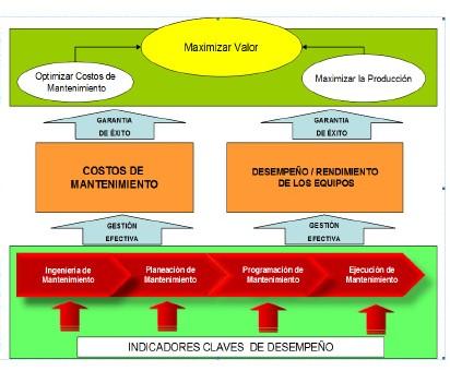 Figura 2: Interrelación entre los diferentes indicadores que conforman una gestión de mantenimiento