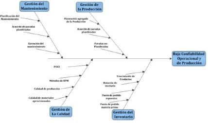Figura 2. Cadena Causa efecto de los problemas de confiabilidad operacional de la Empresa Alfa. Fuente: El Autor