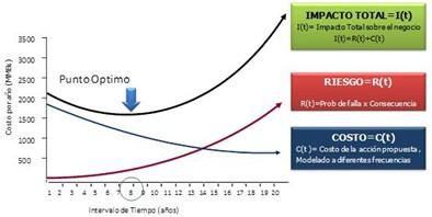 """Figura 2.- Metodología """"Optimización Costo-Riesgo"""". [1]"""
