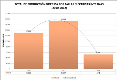 Figura 3. Producción diferida por fallas eléctricas. Fuente: Registro del caso de estudio.