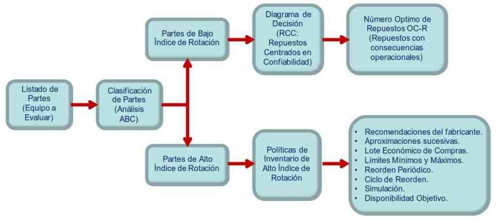 Figura 4. Modelo de Optimización de Inventario aplicando RCC