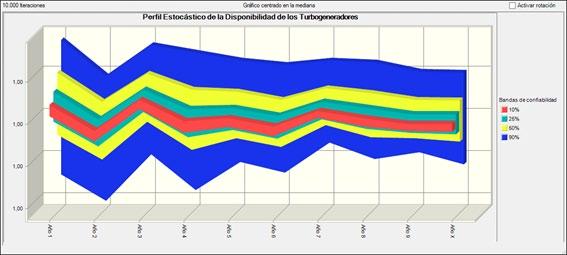 Figura 4. Perfil Estocástico de la Disponibilidad de los Turbogeneradores