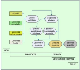 Figura 5. Procedimiento General Panificación PMBOK 4ed, (Parra, 2011)