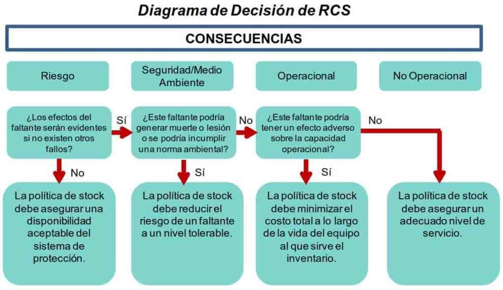 Figura 5. Diagrama de Decisión de RCS