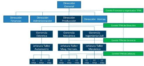 Figura 6. Estruturando el TPM en una organizacion hipotetica industrial.