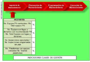 Figura 7: Indicadores propuestos para la gestión de Ingeniería de Mantenimientoo