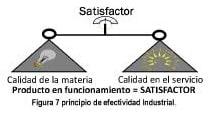 Figura 7. Principio de efectividad Industrial