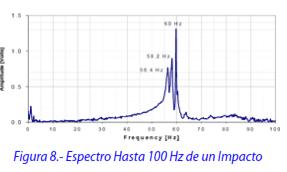 Figura 8.- Espectro Hasta 100 Hz de un Impacto