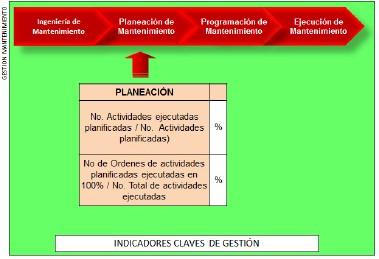 Figura 9: Indicadores para la gestión de Planeación de mantenimiento