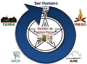Figura N° 2: Modelo Da Vinci. Fuente: Propia
