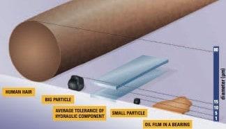 Ilustración 2 Las partículas más dañinas (0,5 a 20 micras) son invisibles al ojo humano