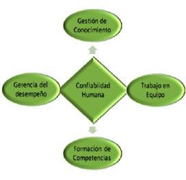 Ilustración 3. Estrategias de la Confiabilidad Humana