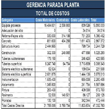 Tabla 1. Total de Costos