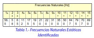 Tabla 1.- Frecuencias Naturales Estáticas Identificadas