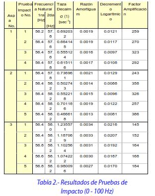Tabla 2.- Resultados de Pruebas de Impacto (0 - 100 Hz)
