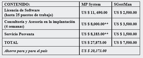 TABLA 5: Comparación Económica de la Tecnología SGestMan©.