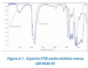 Figura A-1. Espectro FTIR aceite sintético marca GM 4600 AP.