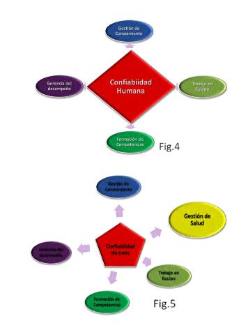 Figuras 4 y 5. Confiabilidad Humana