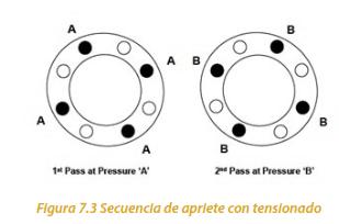Figura 7.3 Secuencia de apriete con tensionado