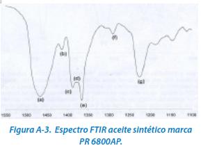 Figura A-3. Espectro FTIR aceite sintético marca PR 6800AP.