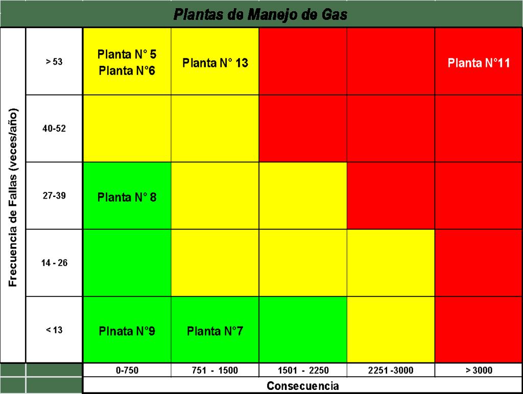 Figura 13. Resultados de Criticidad. Fuente: Elaborada por el autor (2019)