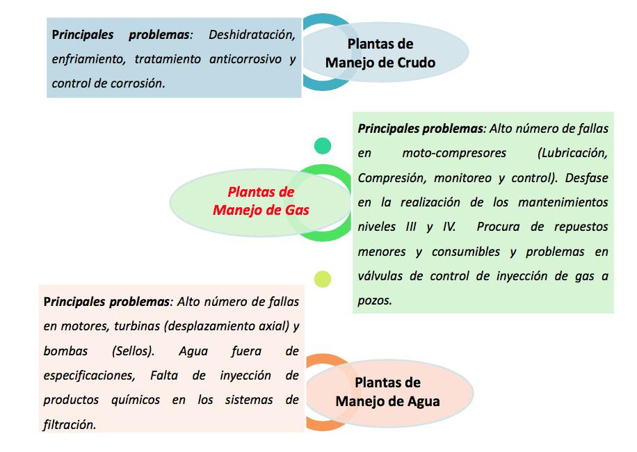 Figura 15. Análisis de Resultados de Criticidad. Fuente: Elaborada por el autor (2019)
