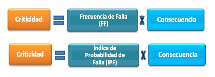 Figura 11. Ecuación de Criticidad. Fuente: Petróleos de Venezuela Norma MM-01-01-02 (2011)