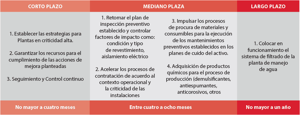Figura 16. Plan de Acción. Fuente: Elaborada por el autor (2019)