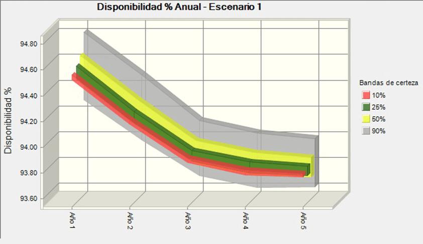 Gráfica 3.11. Perfil Estocástico de la Disponibilidad - Escenarios 1. Fuente: Resultados probabilísticos de simulación Monte Carlos con Crystal Ball.