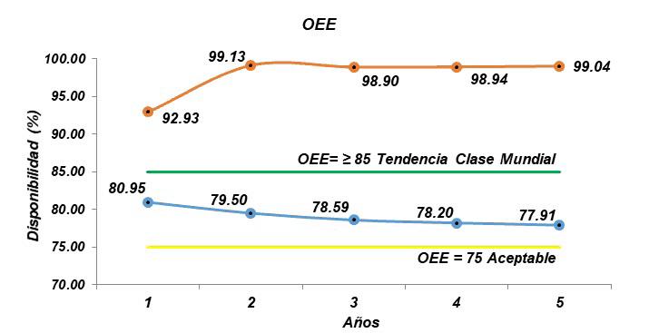 Gráfica 3.10. OEE - Escenarios 1 y 2. Fuente: Resultados probabilísticos de Raptor 7.0 – Adaptados por el autor.