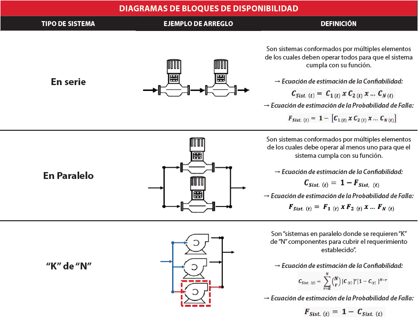 Tabla 2.3. Configuración de Sistemas para la elaboración de los DBD. Fuente: Yáñez et al (2007) – Adatado por el autor.