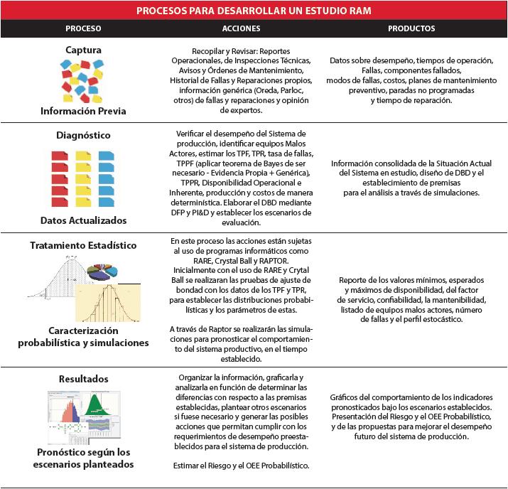 Tabla 2.4. Proceso para desarrollar un análisis RAM. Fuente: Yáñez et al (2007) – Adaptado por el autor.