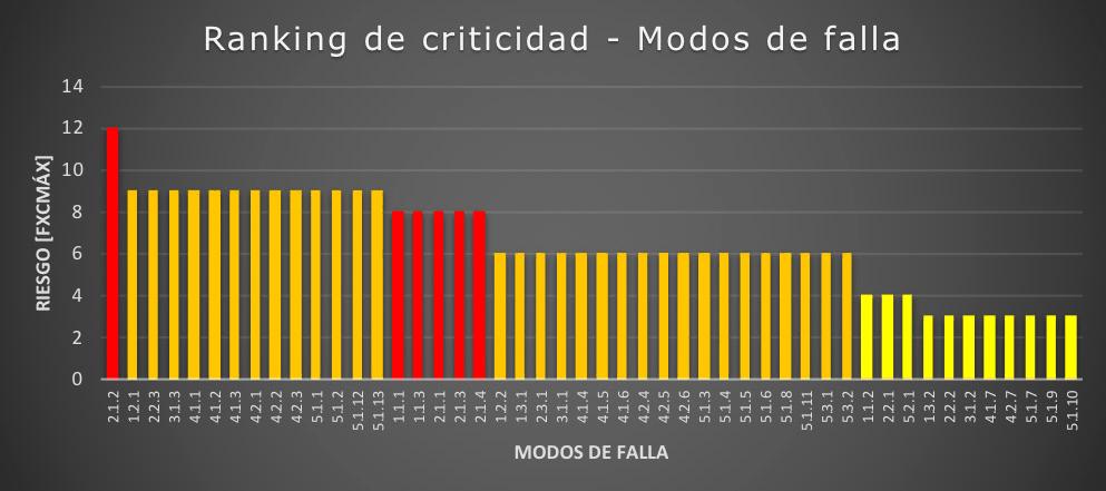 Figura 6. Ranking de criticidad de modos de falla. Riesgo Alto (Rojo), Riesgo Medio-Alto (Naranja), Riesgo Medio (Amarillo). Consecuencias Producción (Negocio). Fuente: El autor