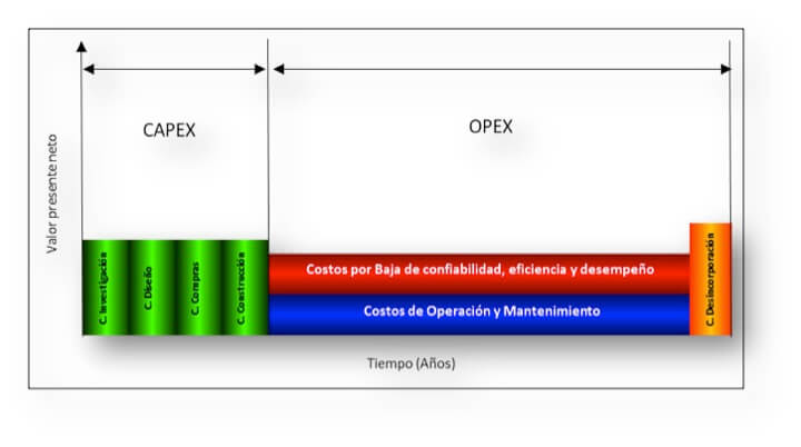 Figura 1. Fases de un activo en su ciclo de vida